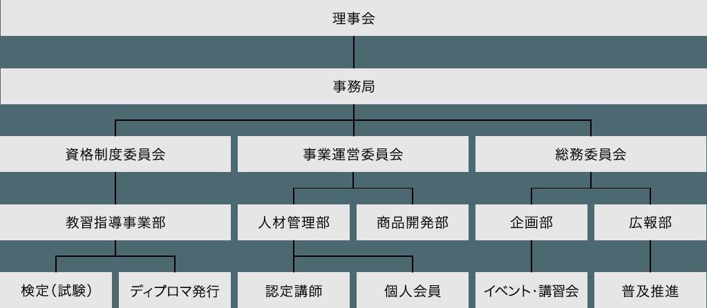 協会組織図